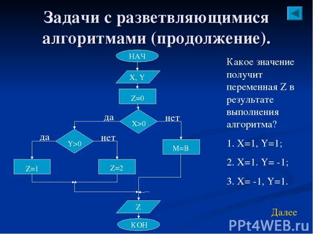 Задачи с разветвляющимися алгоритмами (продолжение). Какое значение получит переменная Z в результате выполнения алгоритма? Х=1, Y=1; X=1. Y= -1; X= -1, Y=1. Далее