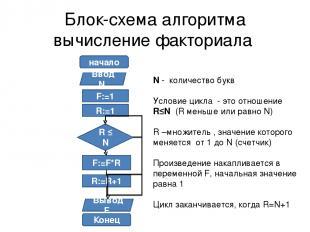 Блок-схема алгоритма вычисление факториала начало Ввод N F:=1 R:=1 R ≤ N F:=F*R