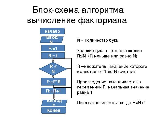 Блок-схема алгоритма вычисление факториала начало Ввод N F:=1 R:=1 R ≤ N F:=F*R R:=R+1 Вывод F Конец N - количество букв Условие цикла - это отношение R≤N (R меньше или равно N) R –множитель , значение которого меняется от 1 до N (счетчик) Произведе…