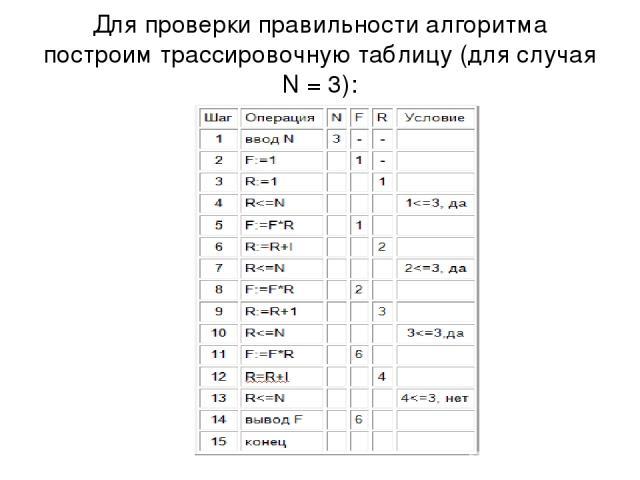 Для проверки правильности алгоритма построим трассировочную таблицу (для случая N = 3):