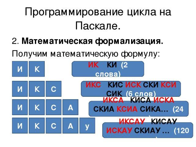 Программирование цикла на Паскале. 2. Математическая формализация. Получим математическую формулу: И К ИК КИ (2 слова) И К С ИКС КИС ИСК СКИ КСИ СИК (6 слов) И К С А ИКСА КИСА ИСКА СКИА КСИА СИКА… (24 слова) И К С А у ИКСАУ КИСАУ ИСКАУ СКИАУ … (120 слов)