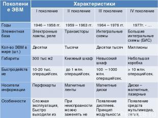 Поколение ЭВМ Характеристики I поколение II поколение III поколение IV поколение