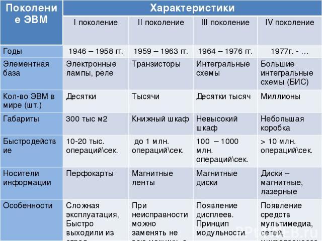 Поколение ЭВМ Характеристики I поколение II поколение III поколение IV поколение Годы 1946 – 1958 гг. 1959 – 1963 гг. 1964 – 1976 гг. 1977г. - … Элементная база Электронные лампы, реле Транзисторы Интегральные схемы Большие интегральные схемы (БИС) …