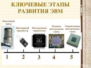 КЛЮЧЕВЫЕ ЭТАПЫ РАЗВИТИЯ ЭВМ 1 2 5 4 3 Вакуумный триод Биполярный транзистор Инте