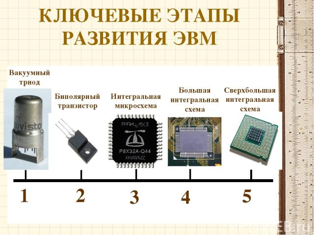 КЛЮЧЕВЫЕ ЭТАПЫ РАЗВИТИЯ ЭВМ 1 2 5 4 3 Вакуумный триод Биполярный транзистор Интегральная микросхема Большая интегральная схема Сверхбольшая интегральная схема