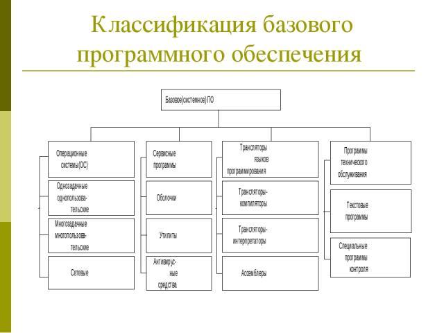 Классификация базового программного обеспечения
