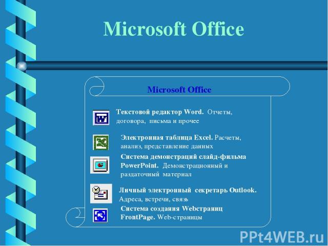 Microsoft Office Текстовой редактор Word. Отчеты, договора, письма и прочее Электронная таблица Excel. Расчеты, анализ, представление данных Система демонстраций слайд-фильма PowerPoint. Демонстрационный и раздаточный материал Личный электронный сек…