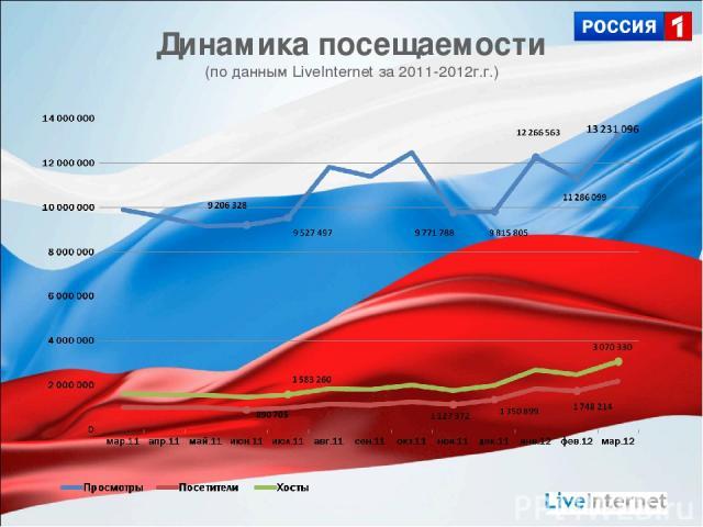 Динамика посещаемости (по данным LiveInternet за 2011-2012г.г.)