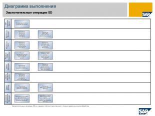 Диаграмма выполнения Заключительные операции SD Sales Administ-ration Warehouse