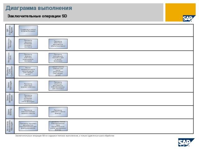 Диаграмма выполнения Заключительные операции SD Sales Administ-ration Warehouse Clerk Accounts Receivable Manager Просмотр блокированных заказов клиента Заключительные операции SD не содержат потоков выполнения, а только одиночные шаги обработки Sal…