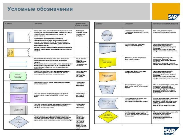 Условные обозначения Внешнее относи-тельно SAP Бизнес-операция/ событие Элементарный процесс Ссылка на процесс Ссылка на подпроцесс Решение процесса Распечатка/документ Финансовые показатели Планирование бюджета Процесс обработки вручную Существующа…