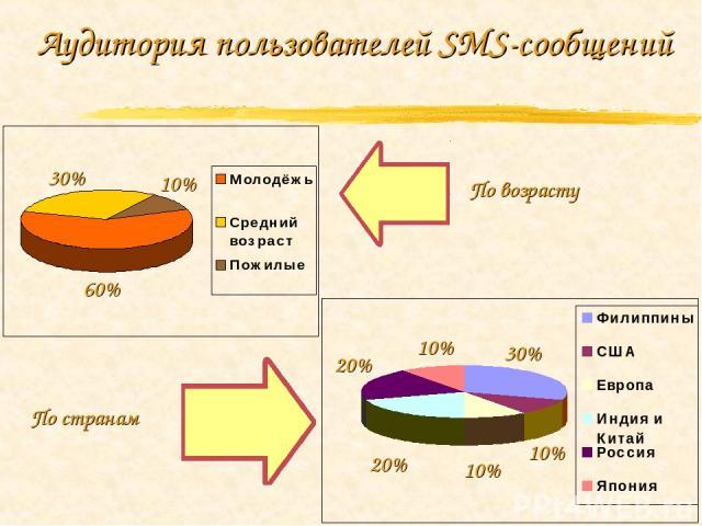 Аудитория пользователей SMS-сообщений 30% 10% 60% 20% 20% 30% 10% 10% 10% По возрасту По странам