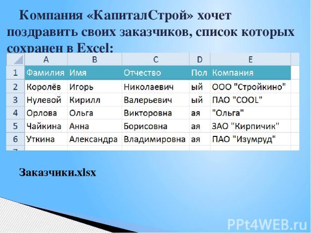 Заказчики.xlsx Компания «КапиталСтрой» хочет поздравить своих заказчиков, список которых сохранен в Ехсеl: