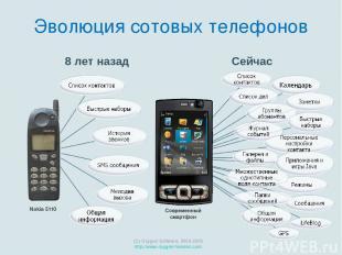 Nokia 5110 Сейчас (C) Oxygen Software, 2000-2009 http://www.oxygen-forensic.com