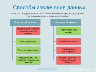 Есть два стандартных способа извлечения информации из смартфонов: логический ана