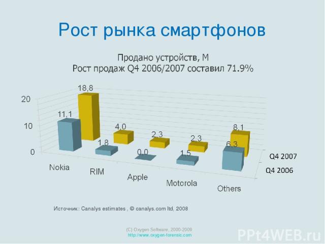 Рост рынка смартфонов (C) Oxygen Software, 2000-2009 http://www.oxygen-forensic.com Источник: Canalys estimates , © canalys.com ltd, 2008