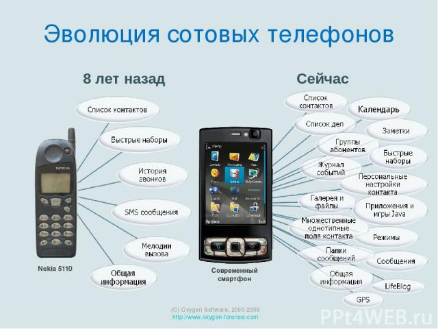 Nokia 5110 Сейчас (C) Oxygen Software, 2000-2009 http://www.oxygen-forensic.com 8 лет назад Современный смартфон Эволюция сотовых телефонов