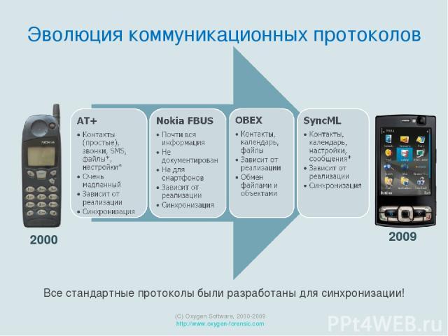 2009 (C) Oxygen Software, 2000-2009 http://www.oxygen-forensic.com 2000 Эволюция коммуникационных протоколов Все стандартные протоколы были разработаны для синхронизации!