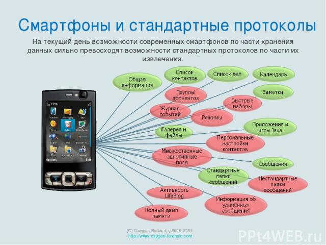 На текущий день возможности современных смартфонов по части хранения данных сильно превосходят возможности стандартных протоколов по части их извлечения. (C) Oxygen Software, 2000-2009 http://www.oxygen-forensic.com Смартфоны и стандартные протоколы
