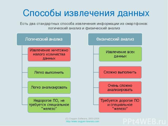 Есть два стандартных способа извлечения информации из смартфонов: логический анализ и физический анализ (C) Oxygen Software, 2000-2009 http://www.oxygen-forensic.com Способы извлечения данных