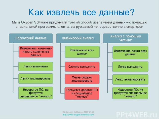 Мы в Oxygen Software придумали третий способ извлечения данных – с помощью специальной программы-агента, загружаемой непосредственно в смартфон (C) Oxygen Software, 2000-2009 http://www.oxygen-forensic.com Как извлечь все данные?