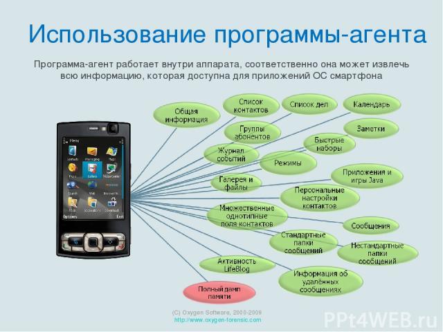Программа-агент работает внутри аппарата, соответственно она может извлечь всю информацию, которая доступна для приложений ОС смартфона (C) Oxygen Software, 2000-2009 http://www.oxygen-forensic.com Использование программы-агента