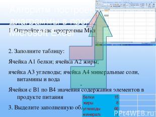 1. Откройте окно программы Microsoft Excel 2. Заполните таблицу: Ячейка А1 белки