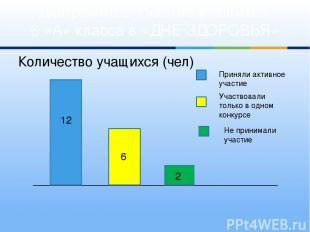 Количество учащихся (чел) Диаграмма 2 Участие учащихся 6 «А» класса в «ДНЕ ЗДОРО