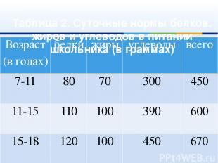 Таблица 2. Суточные нормы белков, жиров и углеводов в питании школьника (в грамм