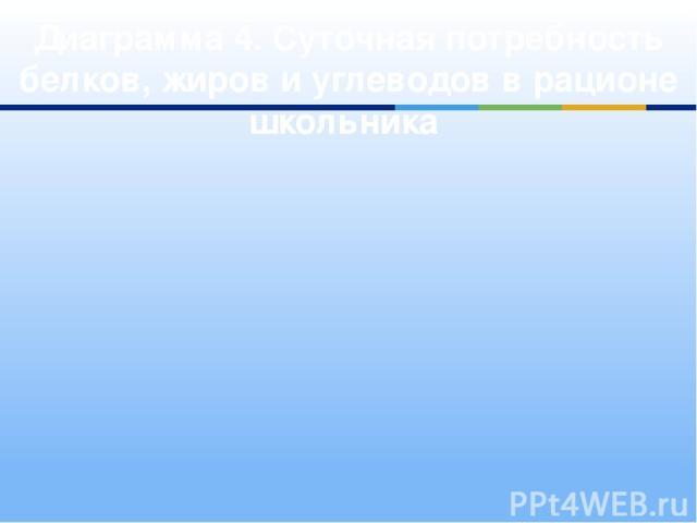 Диаграмма 4. Суточная потребность белков, жиров и углеводов в рационе школьника