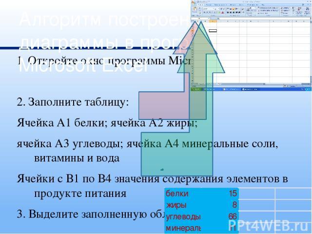 1. Откройте окно программы Microsoft Excel 2. Заполните таблицу: Ячейка А1 белки; ячейка А2 жиры; ячейка А3 углеводы; ячейка А4 минеральные соли, витамины и вода Ячейки с В1 по В4 значения содержания элементов в продукте питания 3. Выделите заполнен…