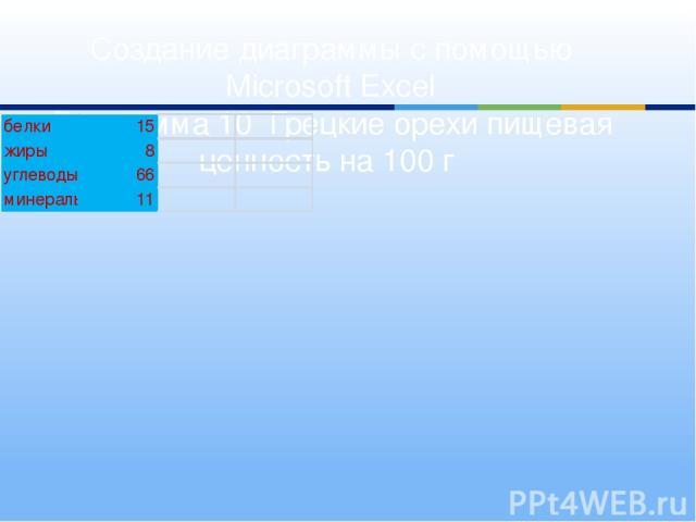 Создание диаграммы с помощью Microsoft Excel Диаграмма 10 Грецкие орехи пищевая ценность на 100 г