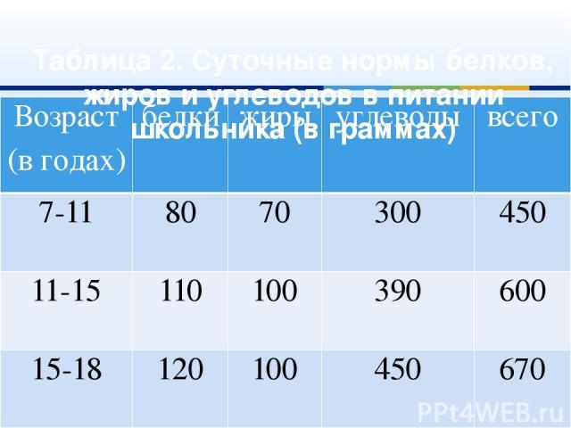 Таблица 2. Суточные нормы белков, жиров и углеводов в питании школьника (в граммах) Возраст (в годах) белки жиры углеводы всего 7-11 80 70 300 450 11-15 110 100 390 600 15-18 120 100 450 670