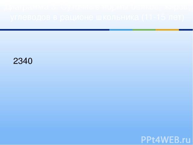 Диаграмма 3. Суточные нормы белков, жиров, углеводов в рационе школьника (11-15 лет) 2340