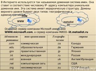 В Интернете используется так называемая доменная система имен. Она ставит в соот