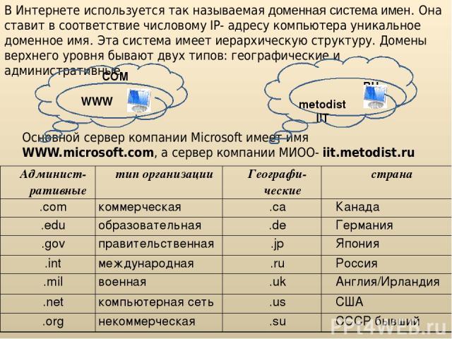 В Интернете используется так называемая доменная система имен. Она ставит в соответствие числовому IP- адресу компьютера уникальное доменное имя. Эта система имеет иерархическую структуру. Домены верхнего уровня бывают двух типов: географические и а…