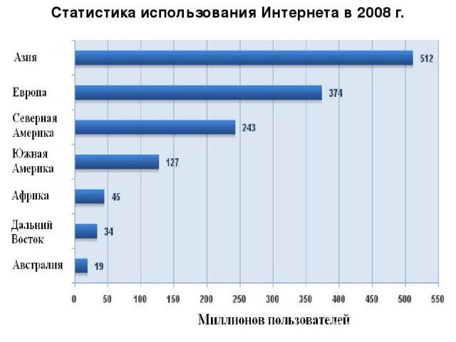 Статистика использования Интернета в 2008 г.
