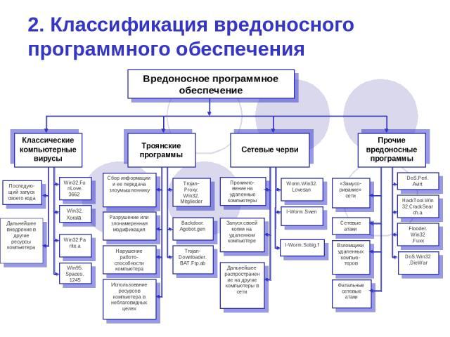 2. Классификация вредоносного программного обеспечения