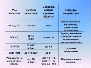 Тип носителя Емкость носителя Скорость обмена данными (Мбайт/с) Опасные воздейст