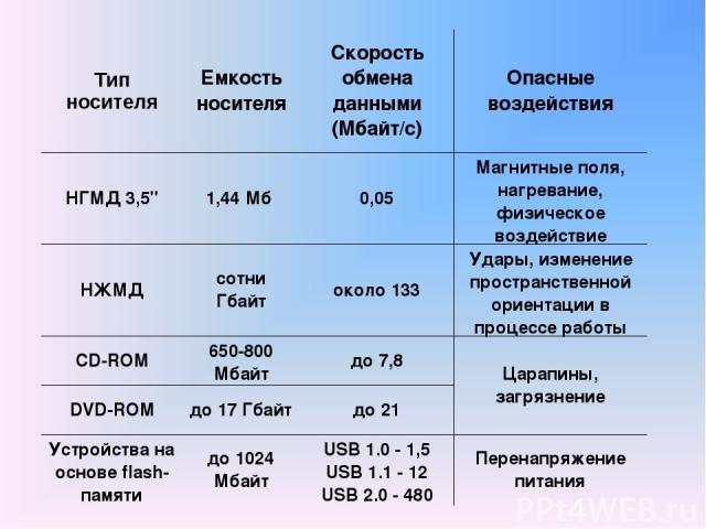 Тип носителя Емкость носителя Скорость обмена данными (Мбайт/с) Опасные воздействия НГМД 3,5'' 1,44 Мб 0,05 Магнитные поля, нагревание, физическое воздействие НЖМД сотни Гбайт около 133 Удары, изменение пространственной ориентации в процессе работы…