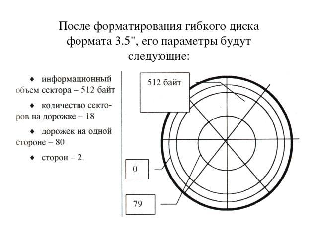 После форматирования гибкого диска формата 3.5