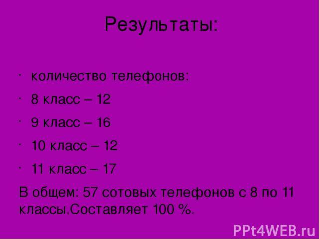 Результаты: количество телефонов: 8 класс – 12 9 класс – 16 10 класс – 12 11 класс – 17 В общем: 57 сотовых телефонов с 8 по 11 классы.Составляет 100 %.