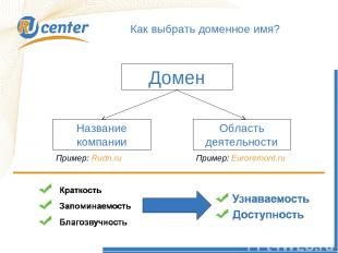 Как работает домен TEL? Как выбрать доменное имя? Домен Название компании Област