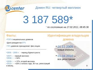 Как работает домен TEL? Домен RU: четвертый миллион 3 187 589* Факты: ТОП-6 наци