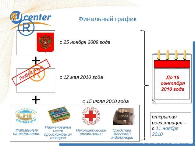 с 25 ноября 2009 года с 12 мая 2010 года + с 15 июля 2010 года + открытая регистрация – с 11 ноября 2010 Финальный график