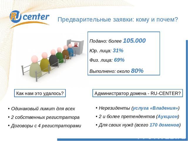 Предварительные заявки: кому и почем? Подано: более 105.000 Юр. лица: 31% Физ. лица: 69% Выполнено: около 80% Как нам это удалось? Одинаковый лимит для всех 2 собственных регистратора Договоры с 4 регистраторами Администратор домена - RU-CENTER? Нер…