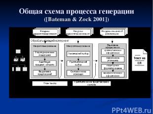 Общая схема процесса генерации ([Bateman & Zock 2001])