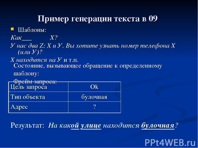 Пример генерации текста в 09 Шаблоны: Как___ Х? У нас два Z: X и У. Вы хотите узнать номер телефона Х (или У)? Х находится на У и т.п. Состояние, вызывающее обращение к определенному шаблону: Фрейм запроса: Результат: На какой улице находится булочн…