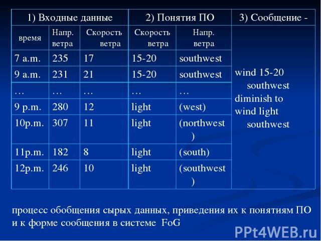 процесс обобщения сырых данных, приведения их к понятиям ПО и к форме сообщения в системе FoG 1) Входные данные 2) Понятия ПО 3) Сообщение - время Напр. ветра Скорость ветра Скорость ветра Напр. ветра wind 15-20 southwest diminish to wind light sout…