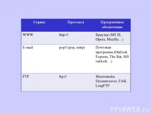 Сервис Протокол Программное обеспечение WWW http:// Браузер (MS IE, Opera, Mazil